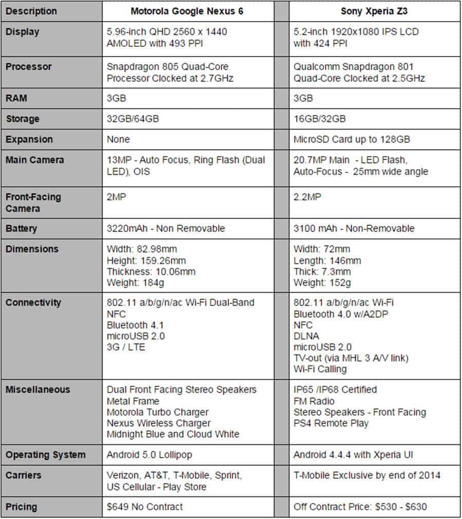 Nexus 6 vs Xperia Z3 Specs