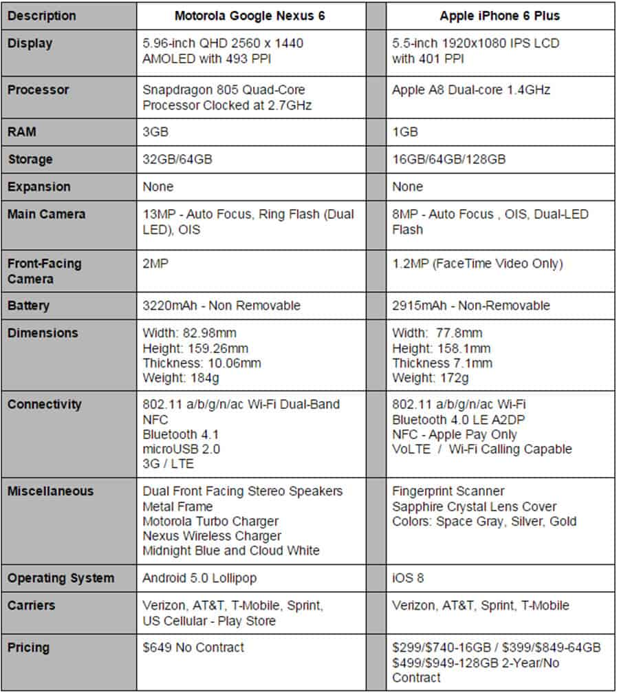 Nexus 6 vs iPhone 6 Plus Specs