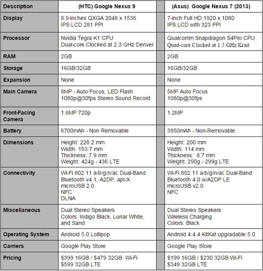 Nexus 9 vs Nexus 7 Final Specs