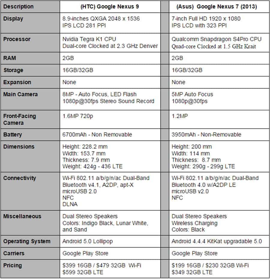 Nexus 9 vs Nexus 7 Final Specs