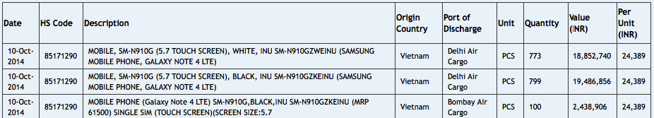 Samsung Galaxy Note 4 India Import Listing