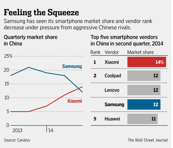 Samsung vs Xiaomi marketshare