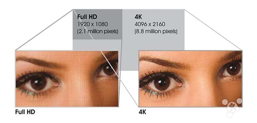 Sharp Aquos 4K vs Full HD