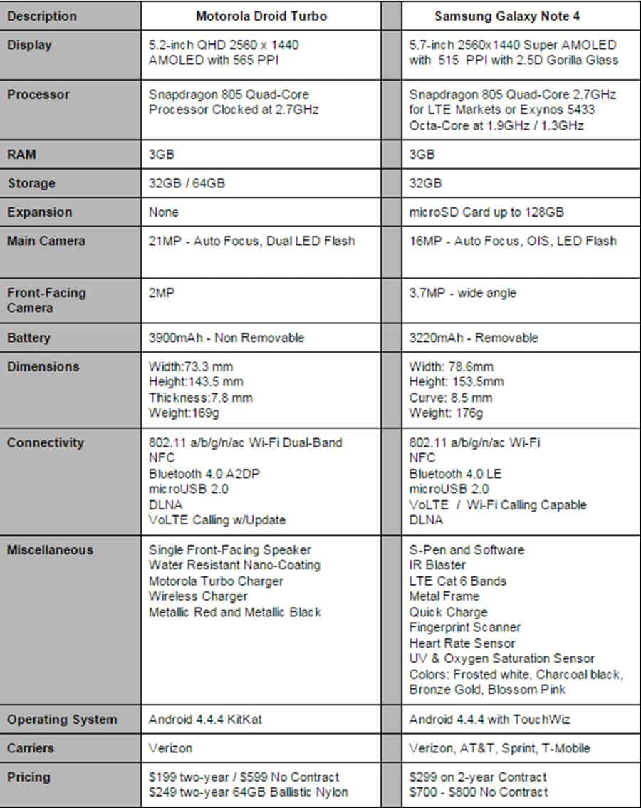 Droid Turbo vs Galaxy Note 4 Specs