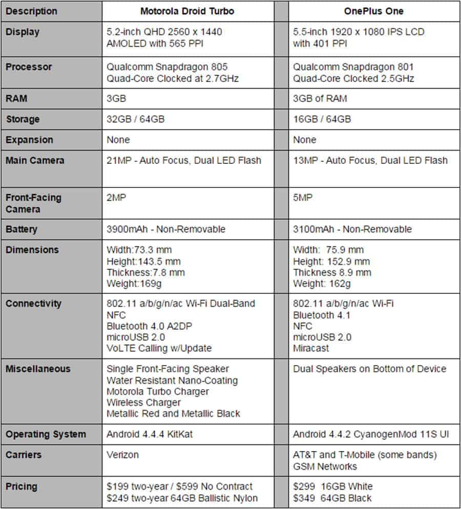 Droid Turbo vs OnePlus One Specs