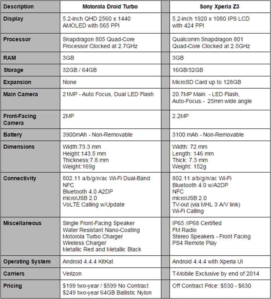 Droid Turbo vs Sony Xperia Z3 Specs