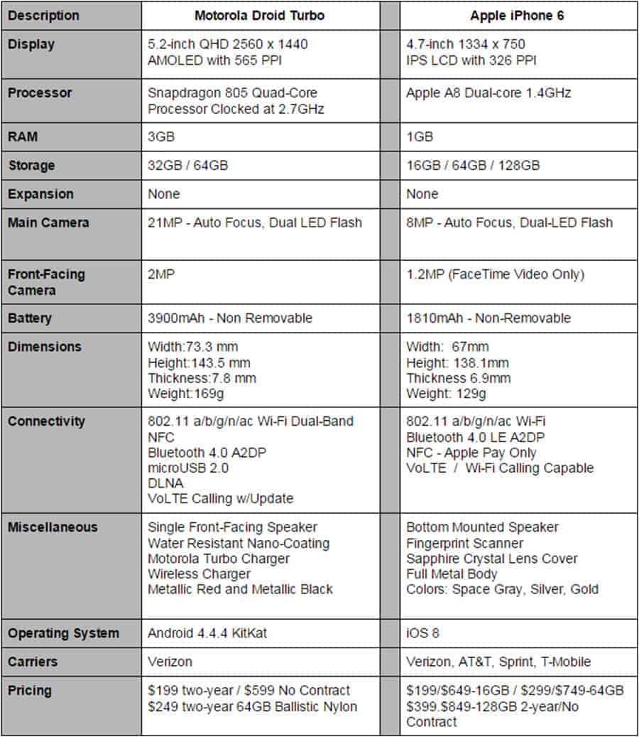 Droid Turbo vs iPhone 6 Specs