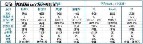 Huawei's leaked portfolio for 2015