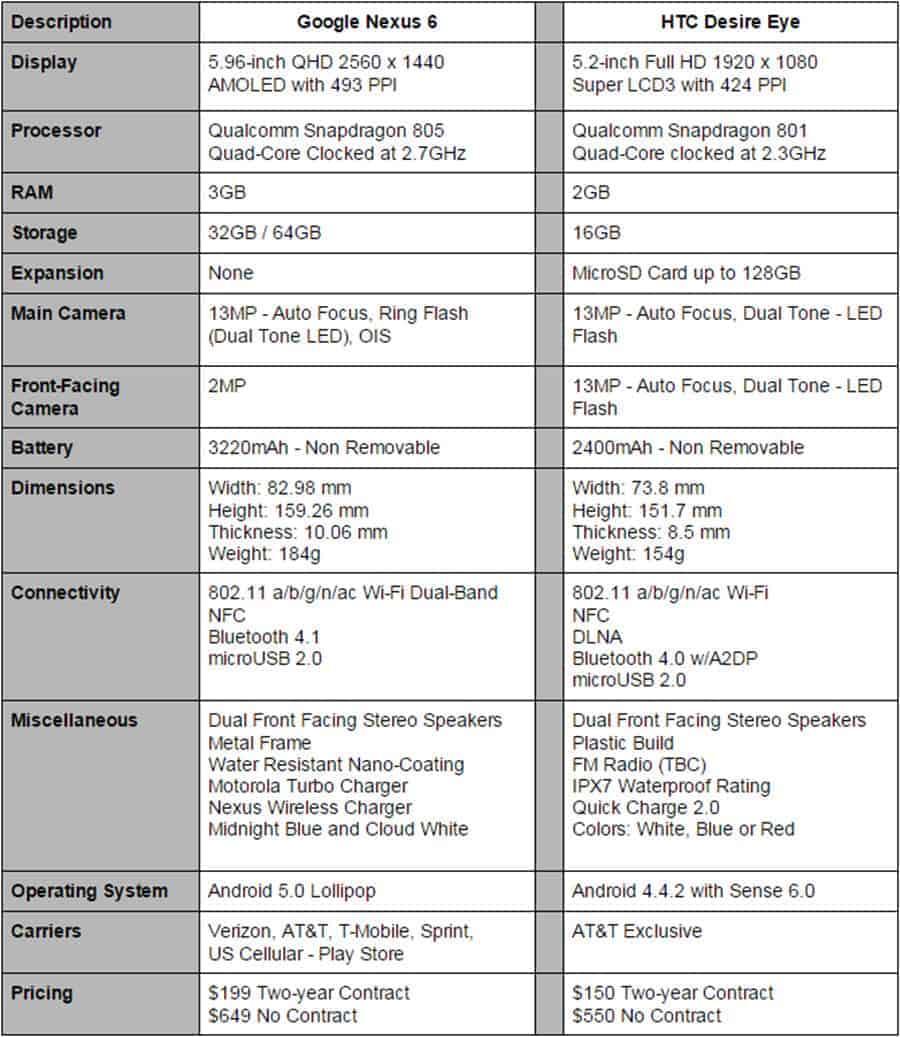 Nexus 6 vs HTC Desire Eye Final S