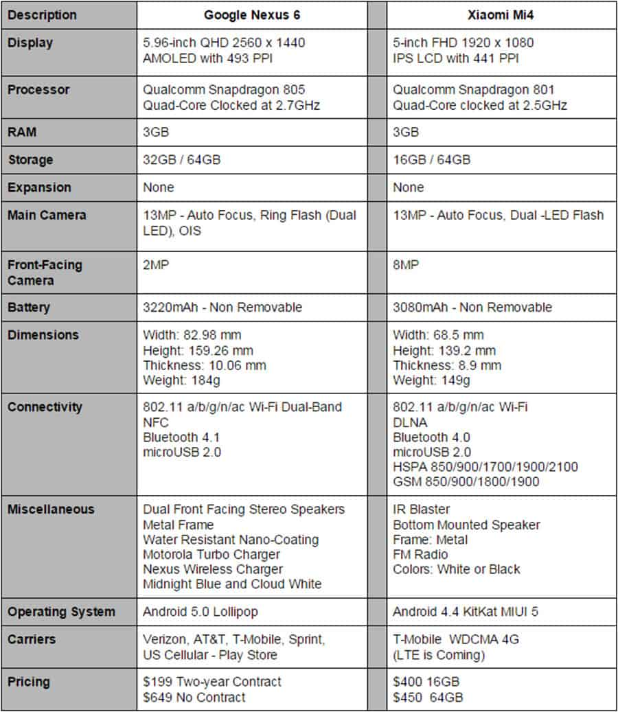 Nexus 6 vs Xiaomi Mi4 Final Specs