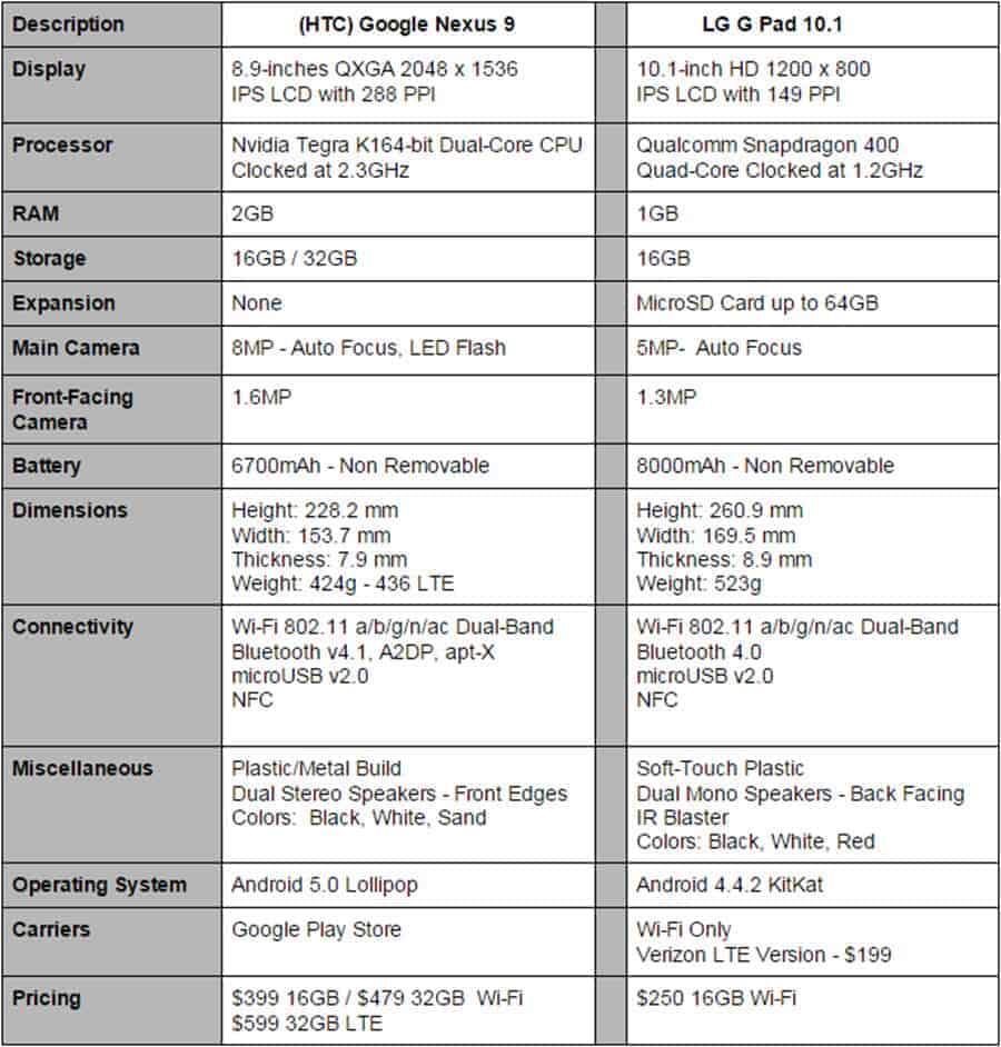 Nexus 9 vs LG G Pad 10.1 Specs