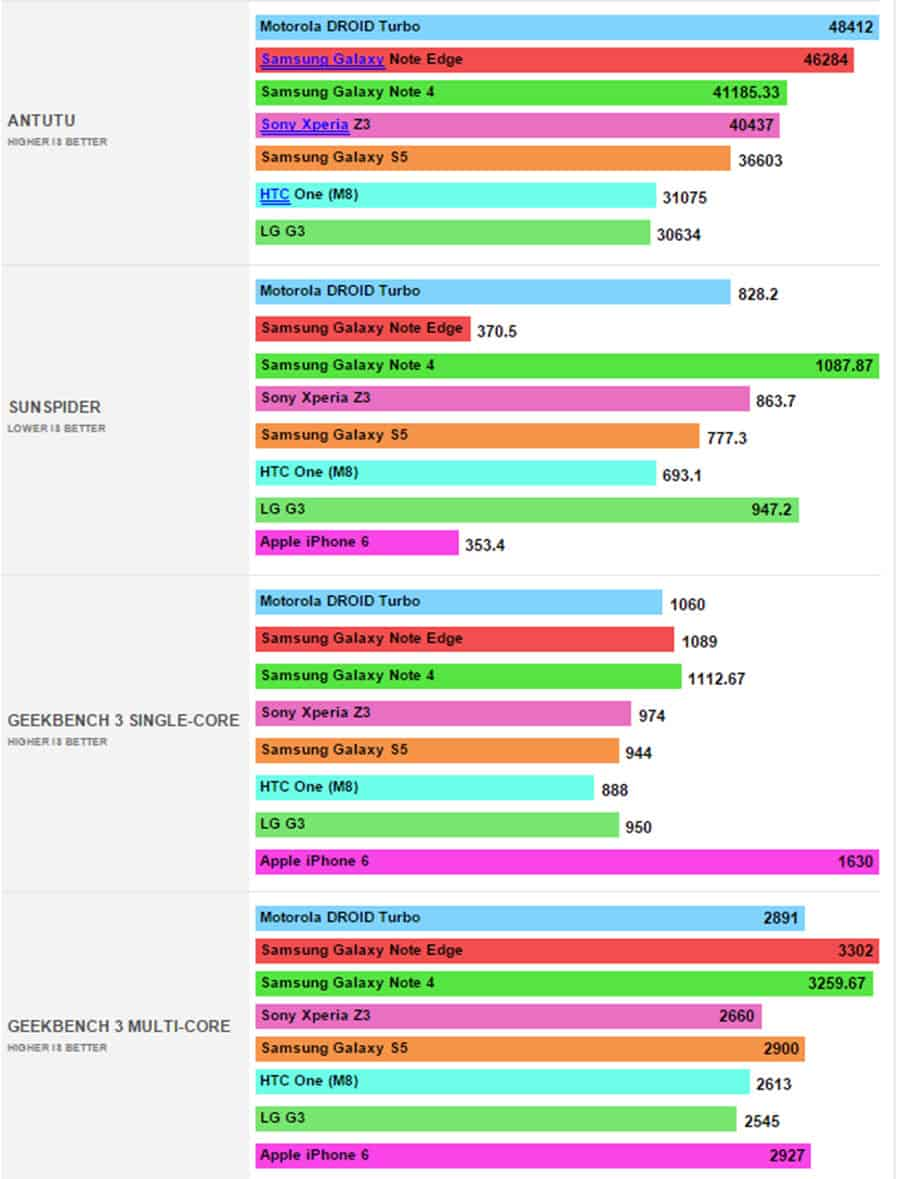 Note 4 CPU Benchmarks