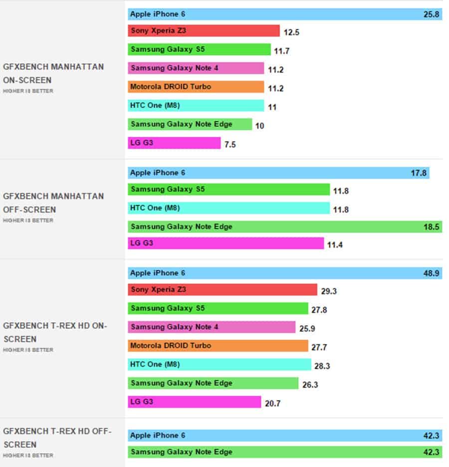 Note 4 GPU Benchmarks