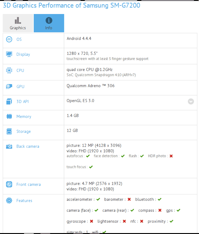 Samsung Galaxy Grand 3 GFXBench listing
