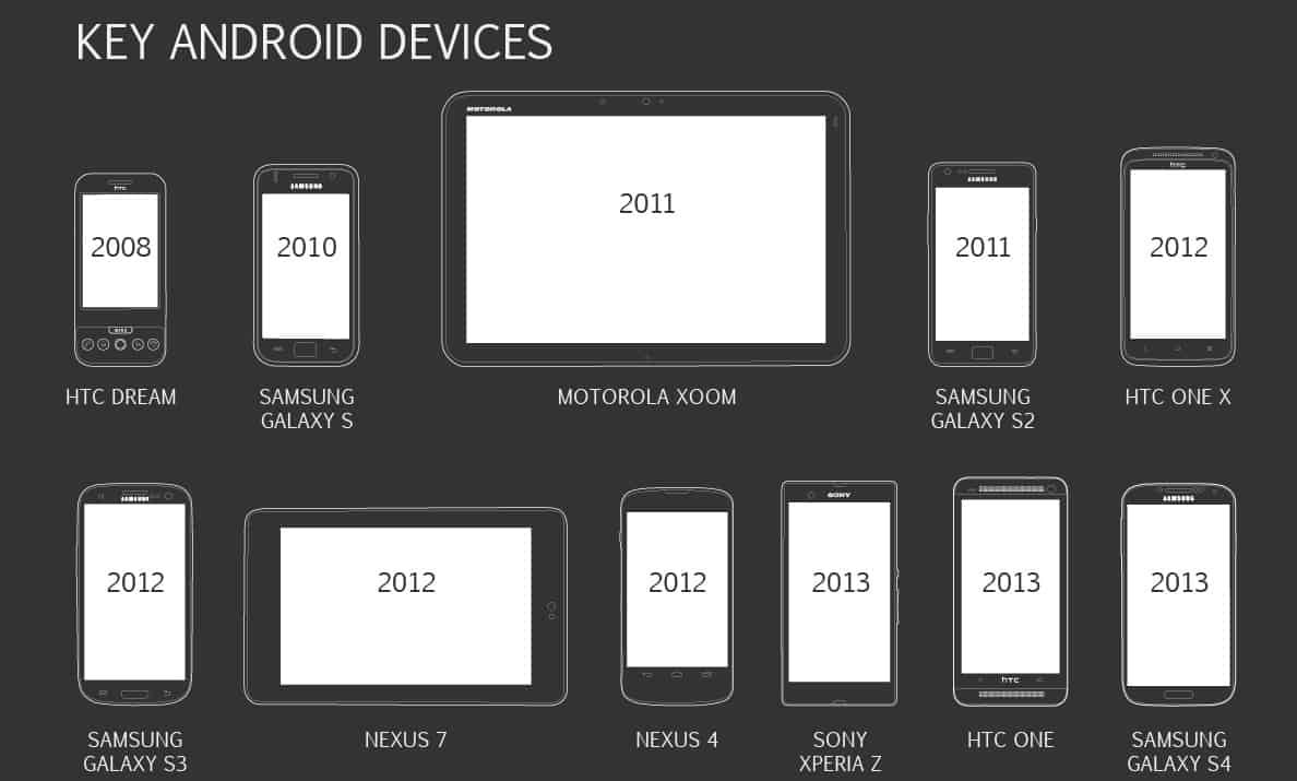The_Evolution_Of_Android_V3short
