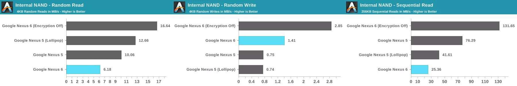 nexus 6 encryption speeds