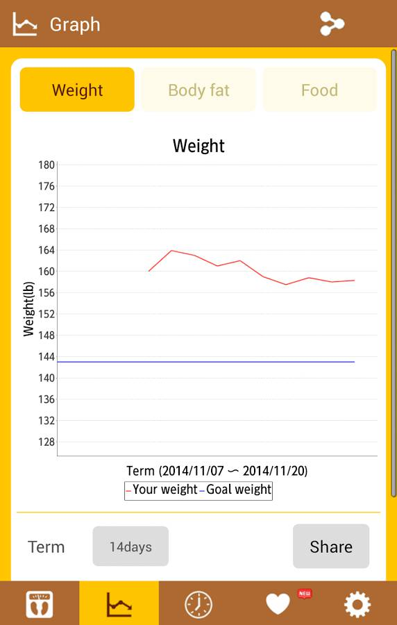 weightgraph