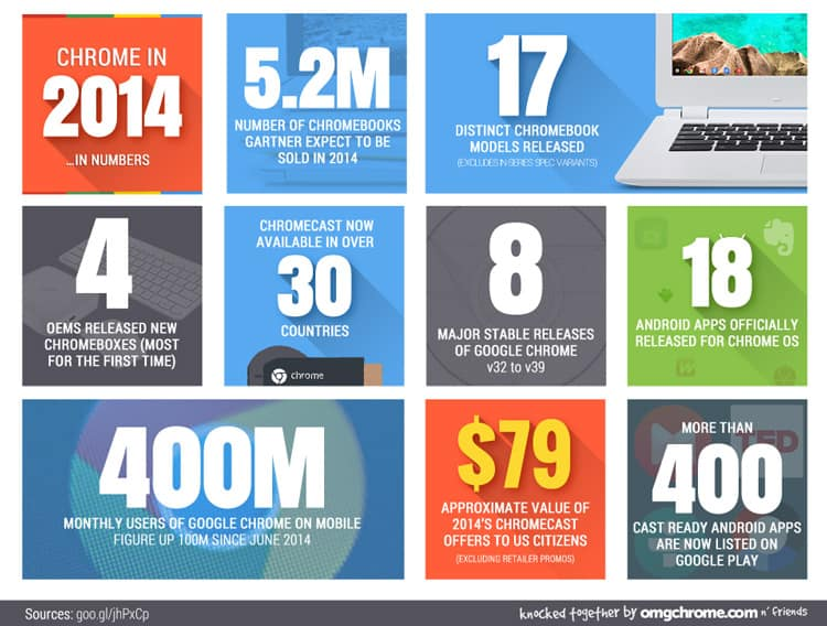 Chrome 2014 Stats