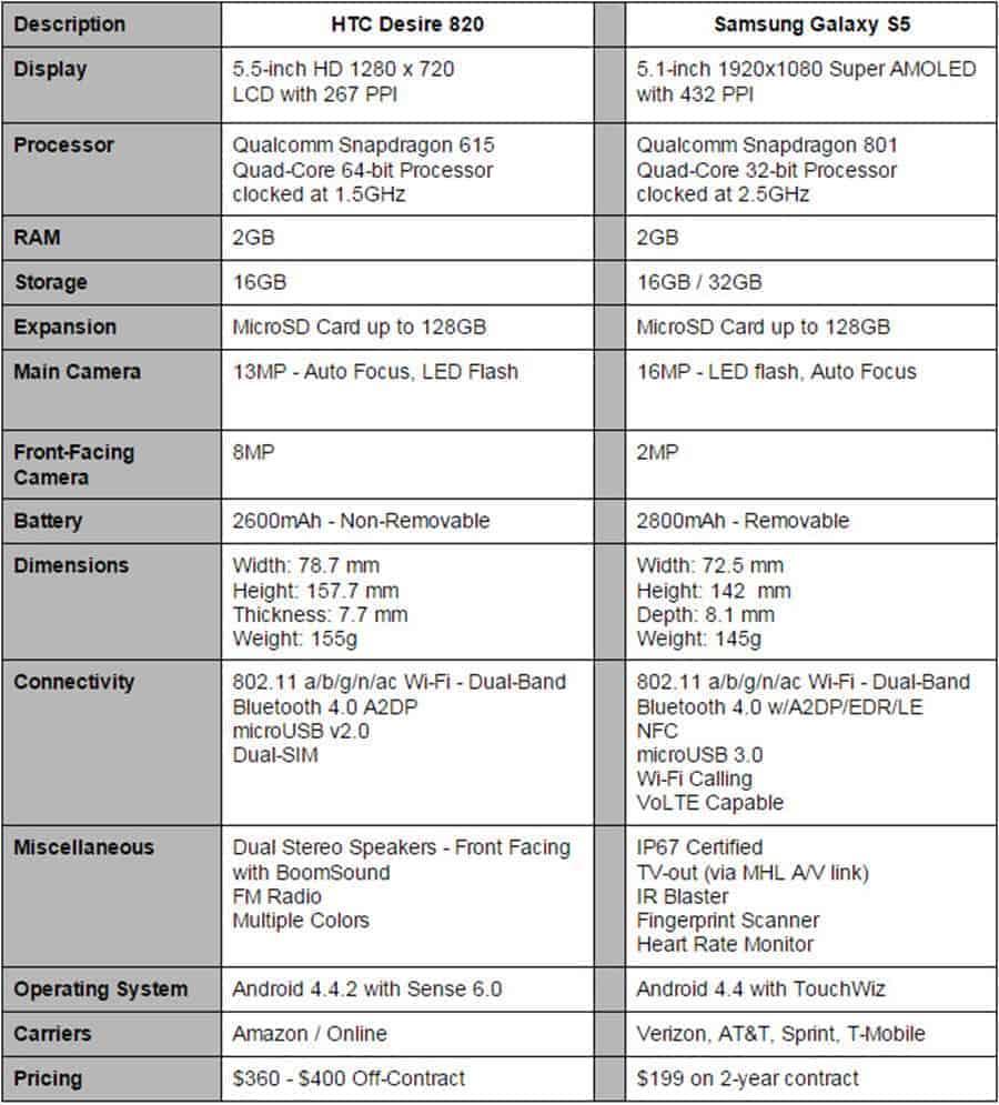 Desire 820 vs Galaxy S5 Final Specs