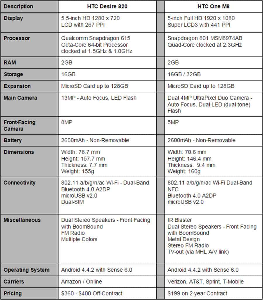 Desire 820 vs HTC One M8 Final Specs 2
