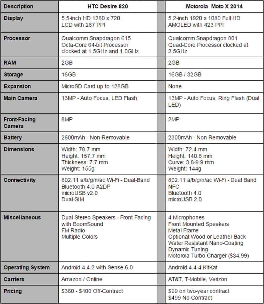 Desire 820 vs Moto X Final Specs