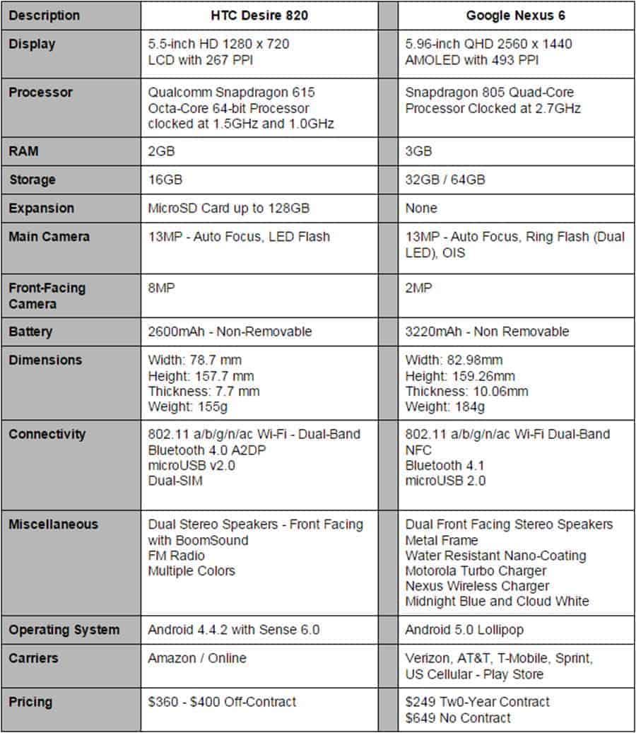 Desire 820 vs Nexus 6 Specs