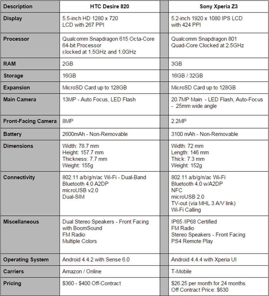 Desire 820 vs Xperia Z3 Final Specs