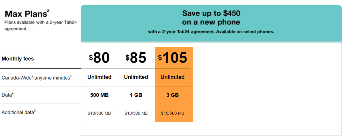 Fido $105 3GB Plan