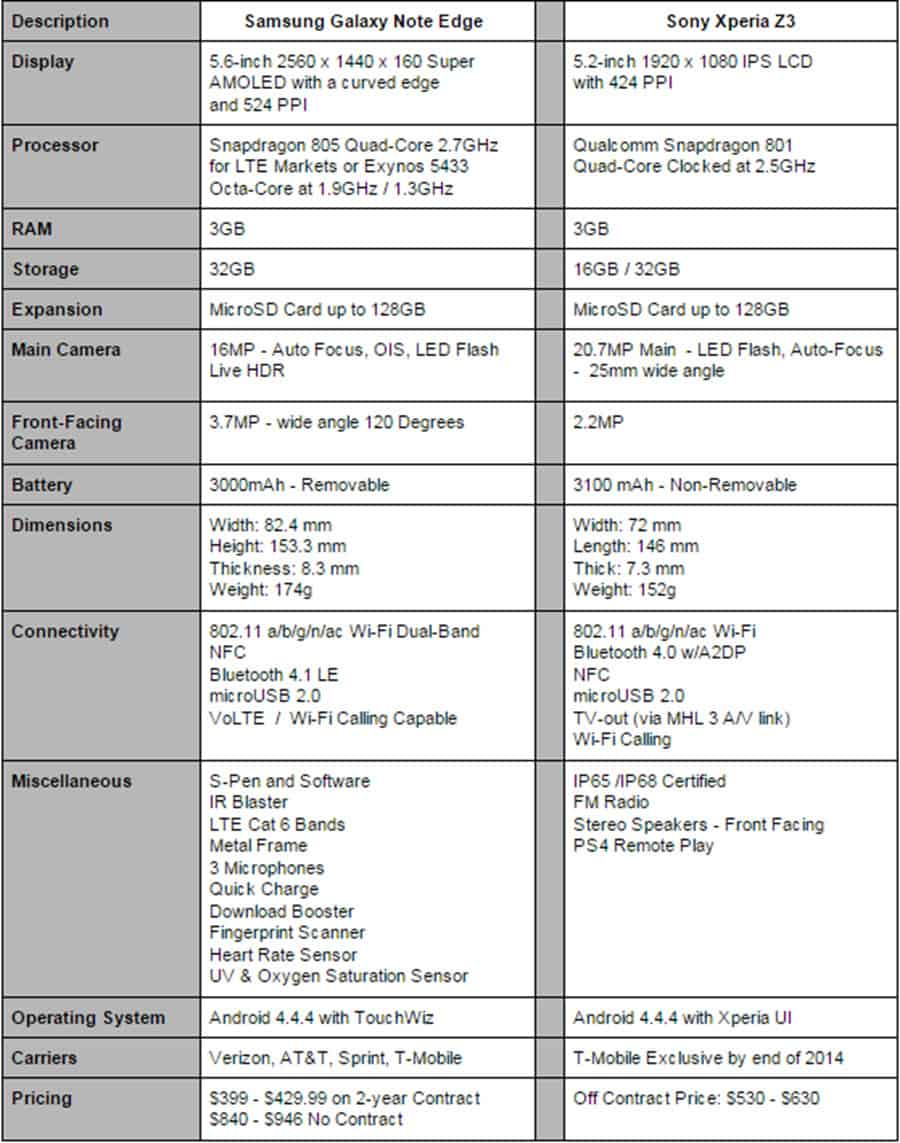 Galaxy Note Edge vs Xperia Z3 Specs