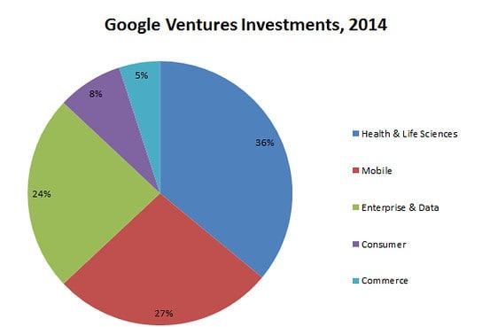 Google ventures 2014