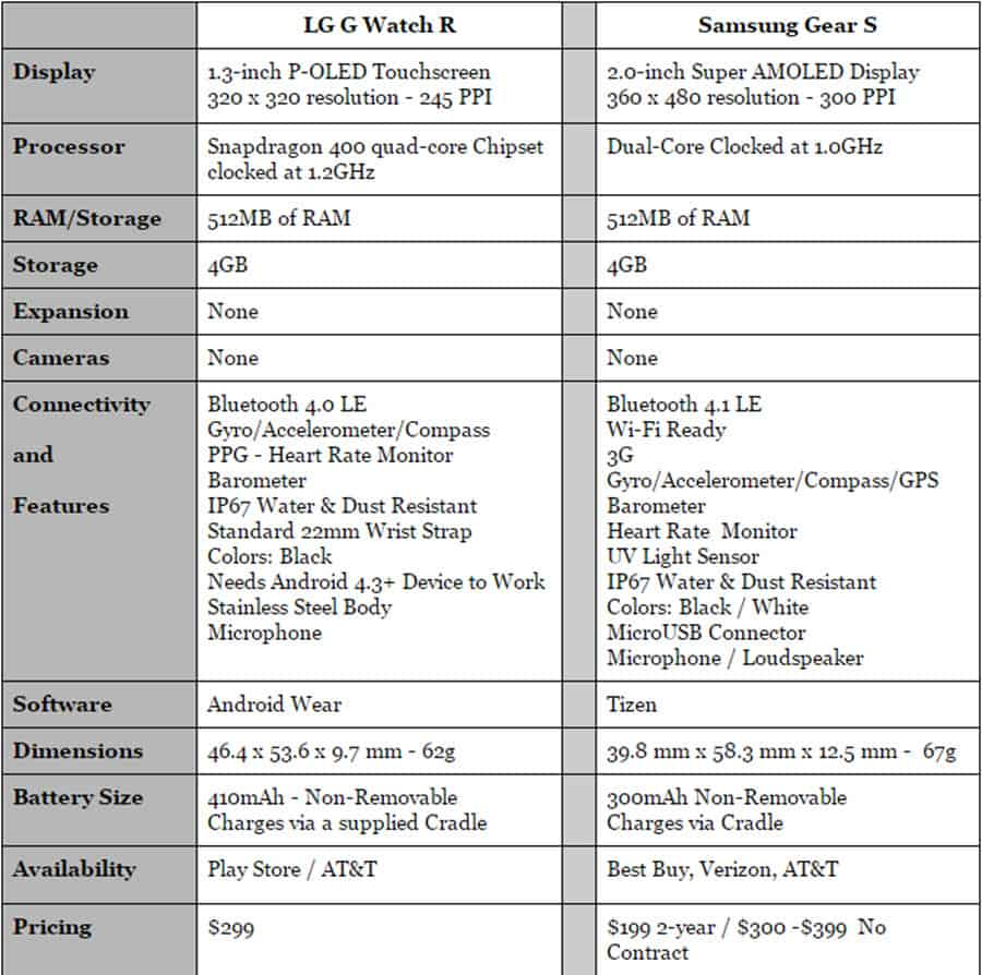 LG G Watch R vs Gear S Specs