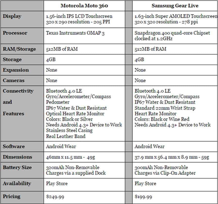 Moto 360 vs Gear Live Final Specs