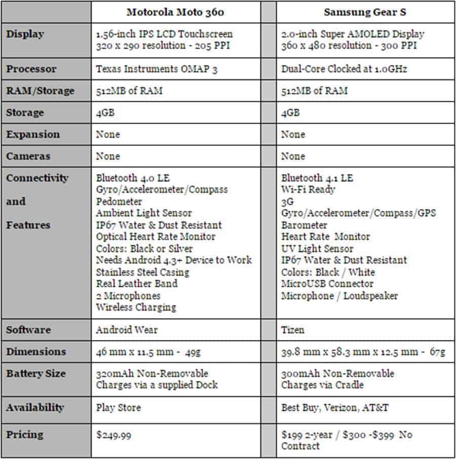 Moto 360 vs Gear S Specs