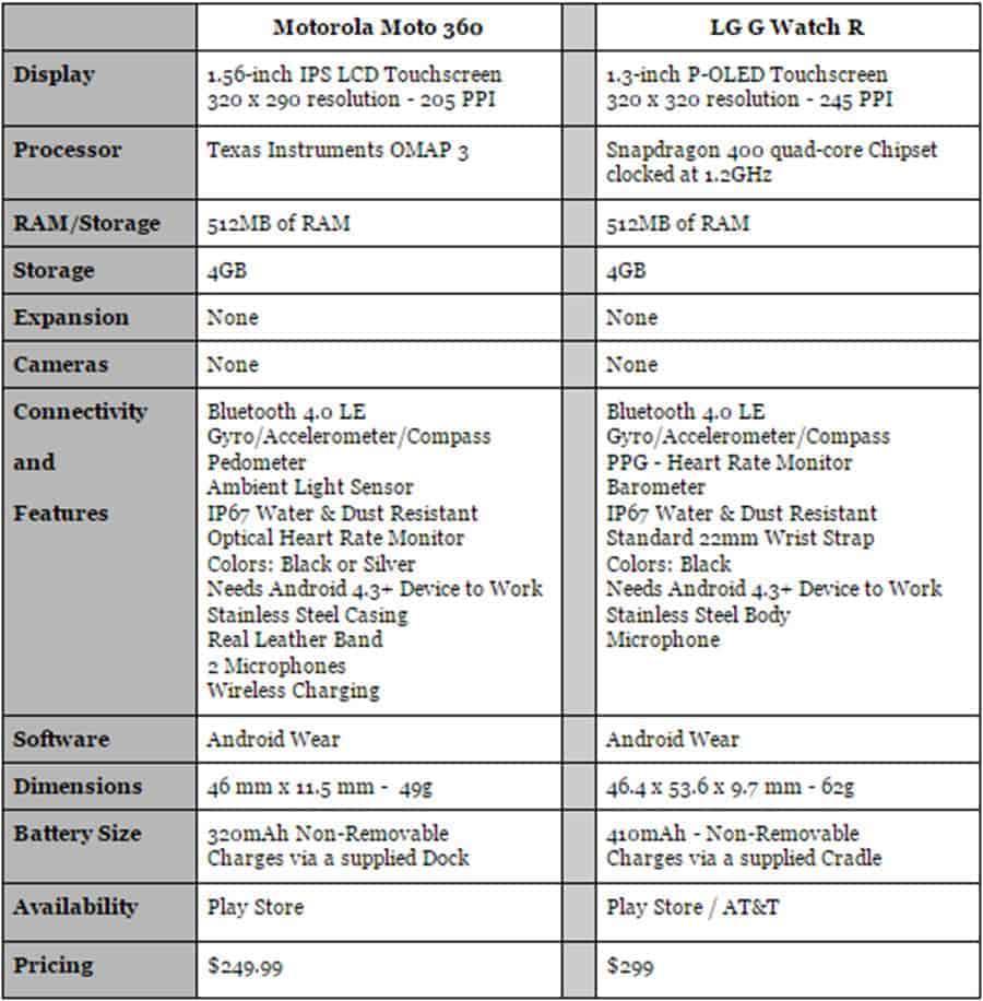 Moto 360 vs LG G Watch R Specs