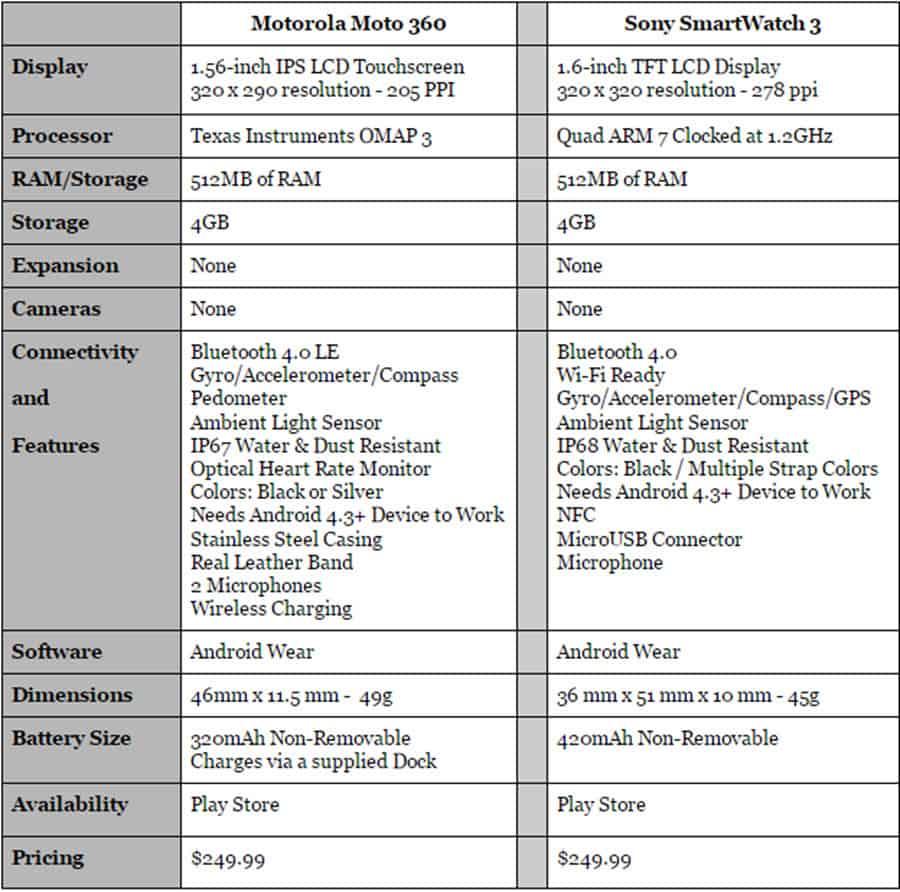 Moto 360 vs SW3 Final 2 Specs