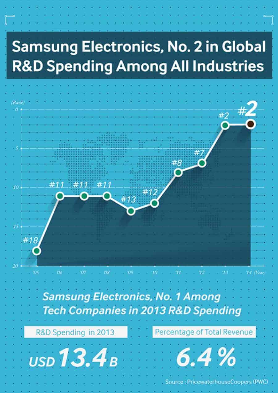 Samsung R&R Spending