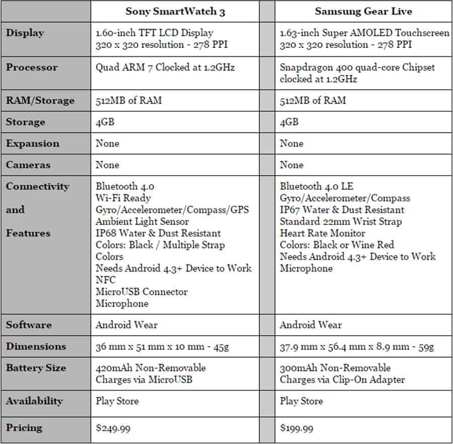Sony SmartWatch 3 vs Gear Live Specs