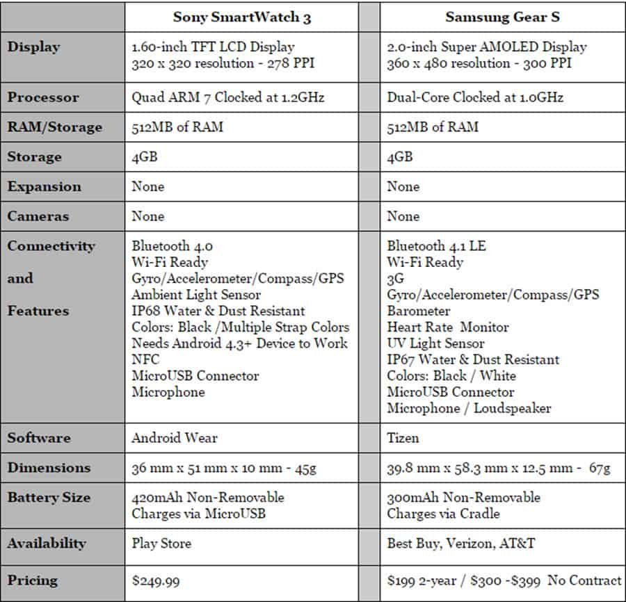 Sony SmartWatch 3 vs Gear S Specs