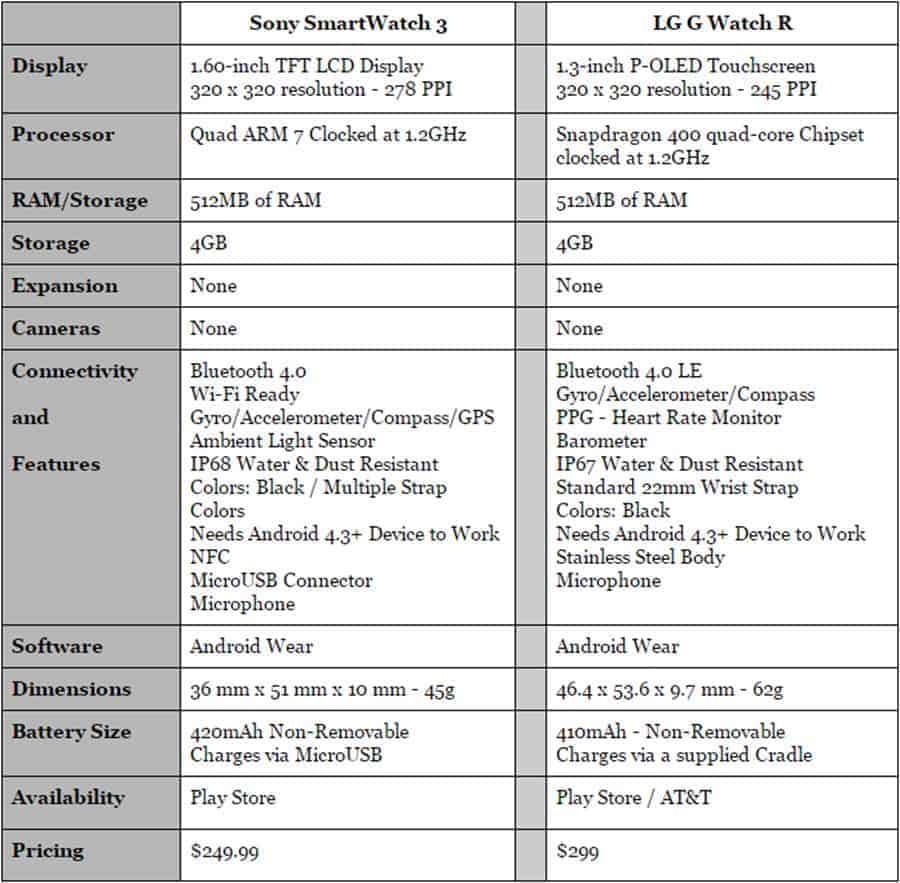 Sony SmartWatch 3 vs LG G Watch R Specs