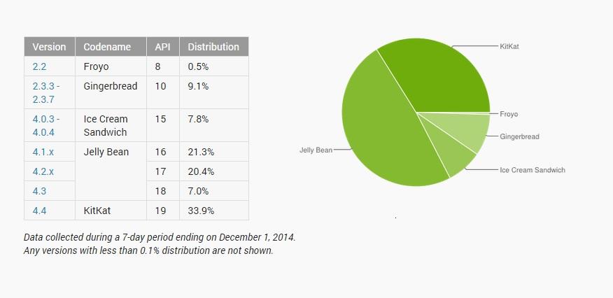 android distributon november