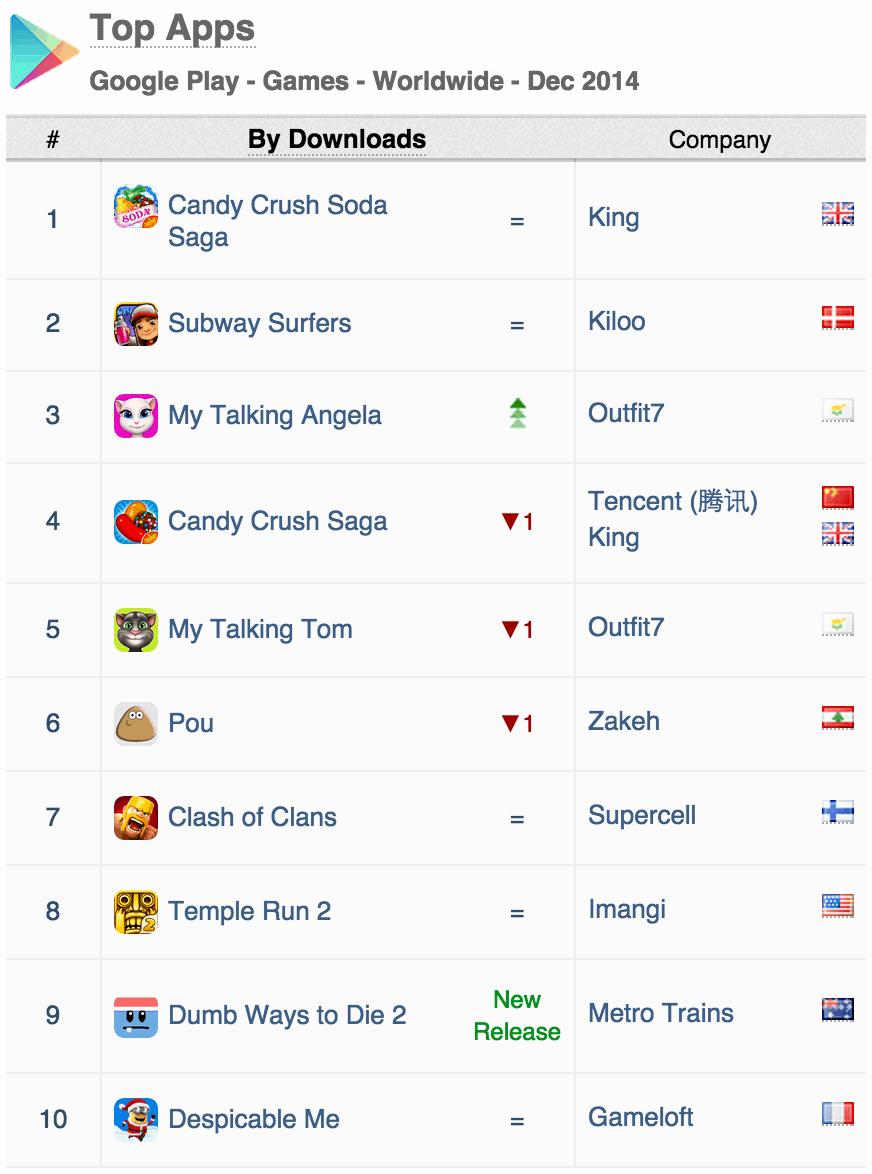 03 top apps google play games worldwide december 2014