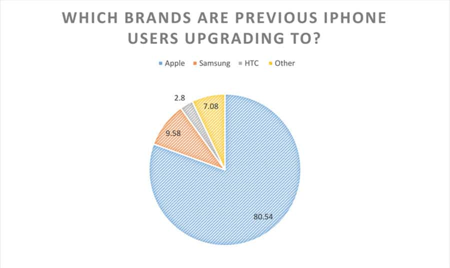 Apple upgrading to
