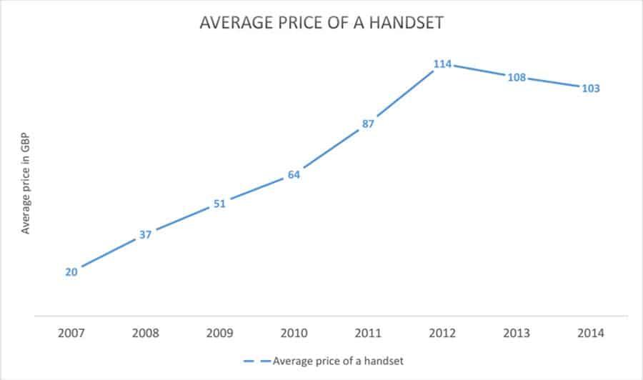 Average Price of Smartphone