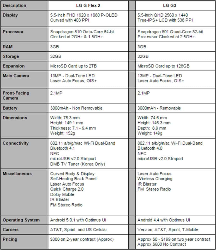 LG G Flex 2 vs LG G3 Specs