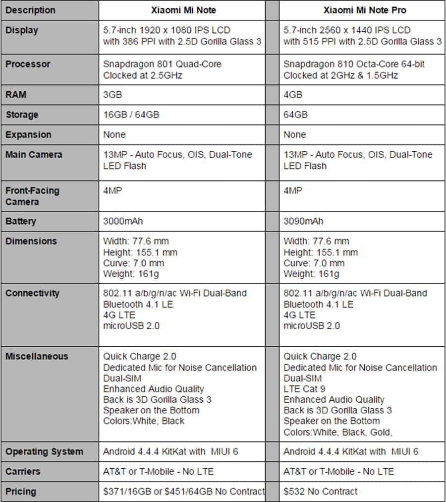 Mi Note vs Mi Note Pro Specs