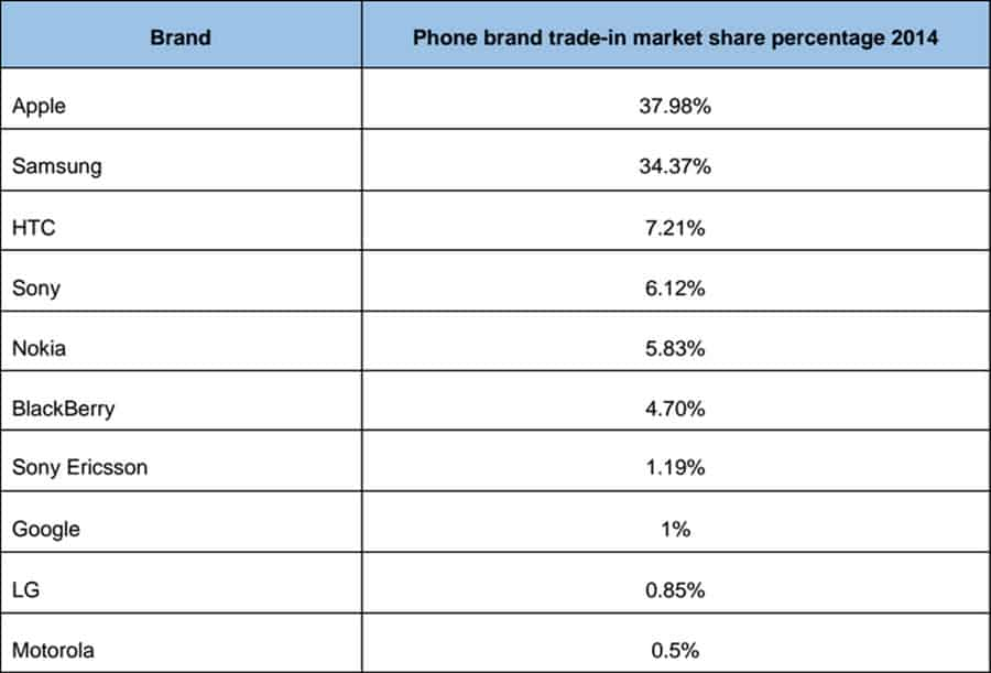 Phones Traded by Brand 2014 1