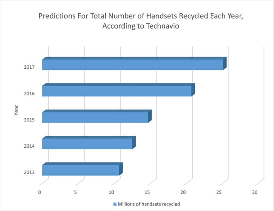 Prediction of Smartphones Recycled 2014