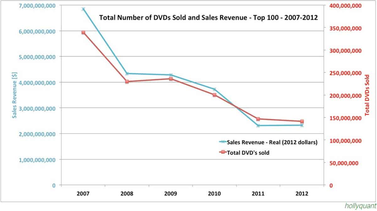 Sales of DVDs and Revenue