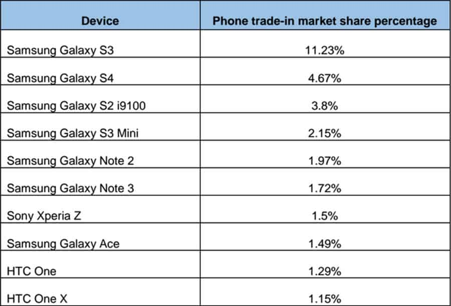 Top Trade-in Android Phones