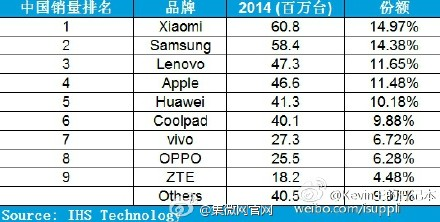 Top smartphone OEMs in China 2014